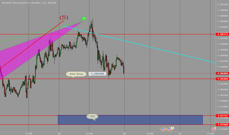 GBPUSD: Analysis For GBP/USD