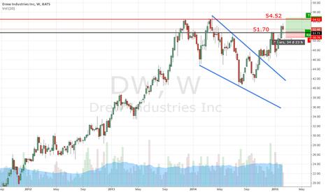 DW: Drew Industries Inc.