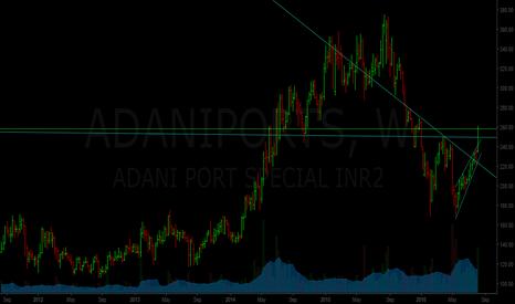 ADANIPORTS: Adani Port - multiple breakout