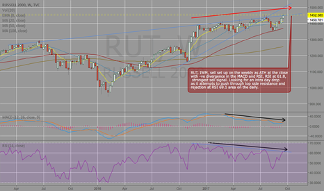 RUT: $RUT, IWM sell set up on the weekly