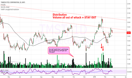 TMST: $TMST SHORT / personal challenge @_jamisonG_