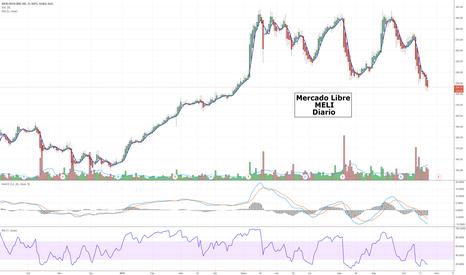 MELI: MercadoLibre - MELI - Momento de esperar el rebote