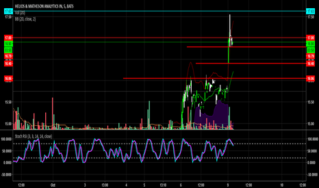 HMNY: HMNY W/ Retracements if you like to buy the bounce- watch this