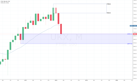 UKX: FTSE 100 Buy idea