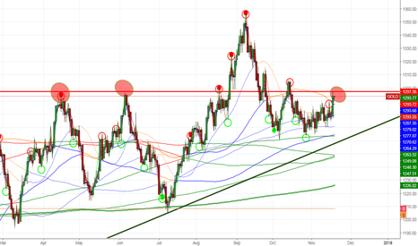 GOLD: 1297 area has resistance 6 months chart.
