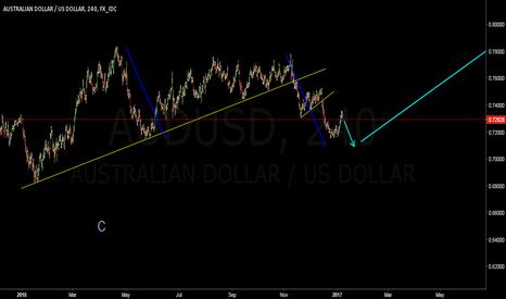 AUDUSD: AUDUSD short Aussie