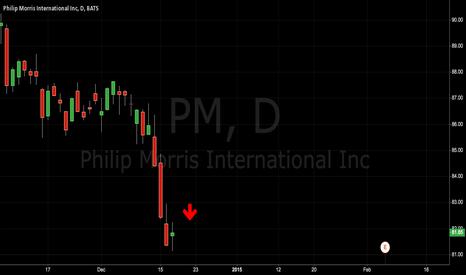 PM: Tobacco Stocks Going down