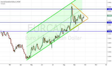 EURCAD: Euro wedge