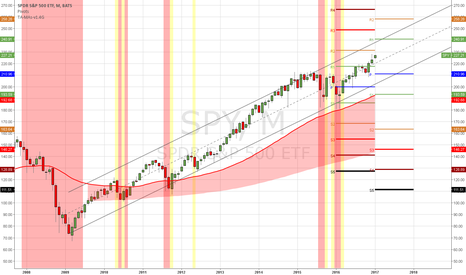 SPY: $SPY (M) In case those who forget, but it has been