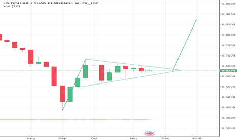 USDCNY: USDCNY Weekly - Pennant forming