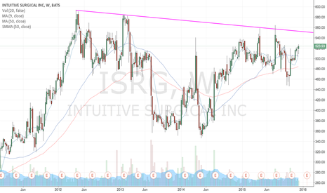 ISRG: Lets See if this Continues to Get Rejected