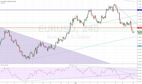 EURUSD: EURUSD Breaks Through Horizontal Support - Top In Place