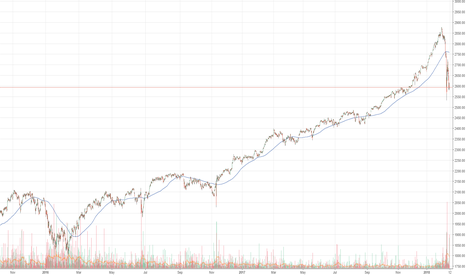 SP1!: the line drawn in the sand?