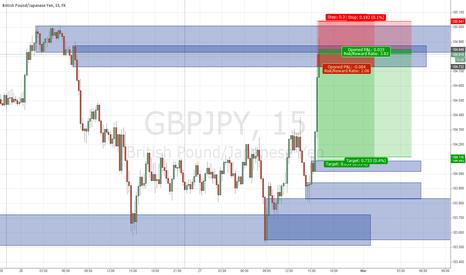 GBPJPY: GPBJPY aggressive short scalp