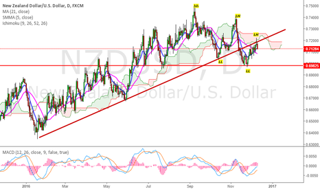 NZDUSD: NU hit previous line, will continue downwards