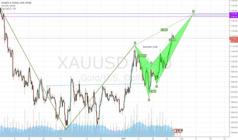 XAUUSD: Perfect bearish crab pattern (GOLD)