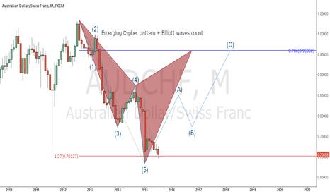 AUDCHF: Bullish Set-up on AUD/CHF Monthly chart