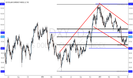 DXY: DXY Bullish Flag Pattern