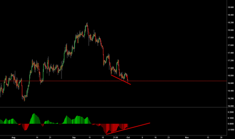 XAGUSD: Long silver 4H divergence