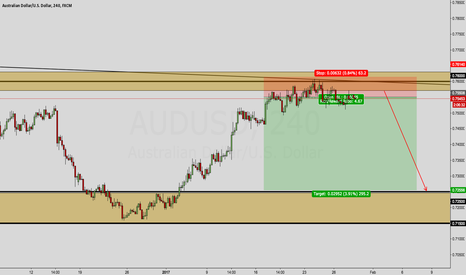 AUDUSD: AUD/USD OUTLOOK