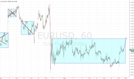 EURUSD: Евро лонг