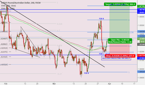 GBPAUD: Breakout from falling wedge on larger time frame