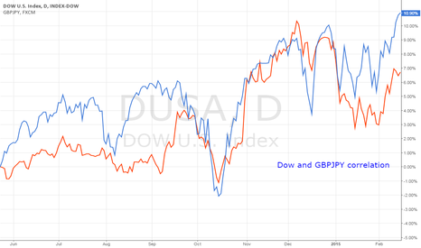 DUSA: Dow and GBPJPY Correlation
