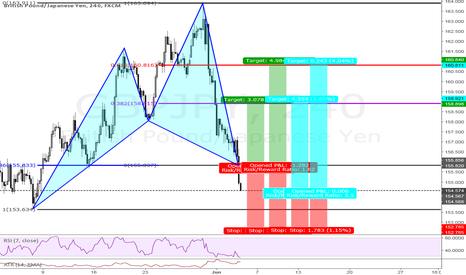 GBPJPY: At Market Bull Cypher W/Better Entry Price