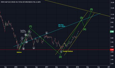 OIL: Fun chart