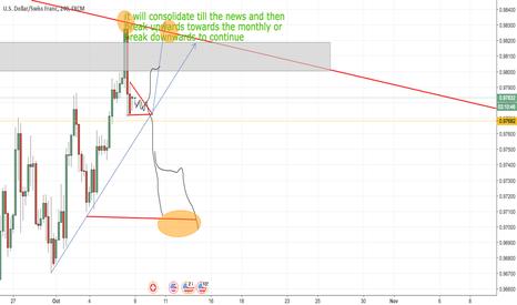USDCHF: trading
