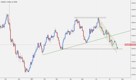 XAUUSD: XAUUSD Possible Retracement before printing new lower lows