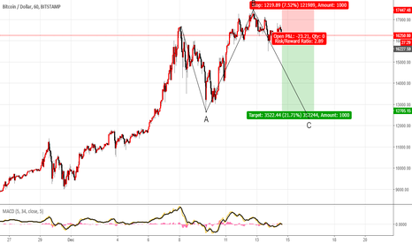 BTCUSD: Get out before its too late.