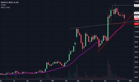 ITI: Buy for swing