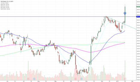 FAST: Strong breakout today on huge volume