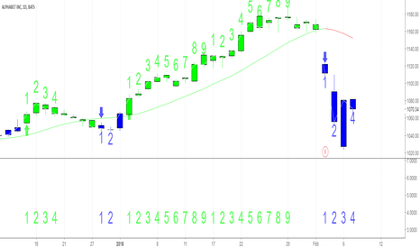 GOOG: GOOG Use The Hull MA To Confirm Trends
