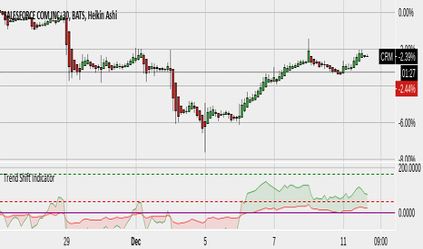 CRM: CRM -- momentum inflection (via Trend Shift Indicator)