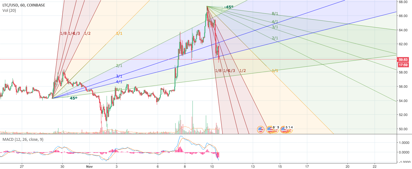 LTCUSD channel to new ATH