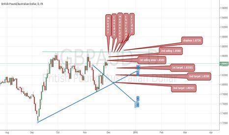 GBPAUD: GBP/AUD next week moving method