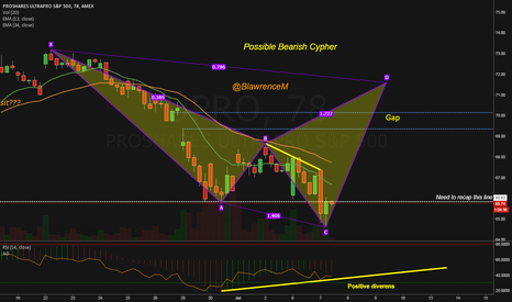 UPRO: Possible Bearish Cypher