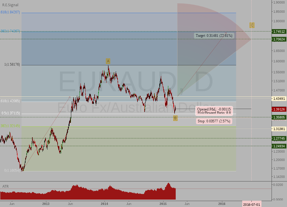 EURAUD: Go long during wave C