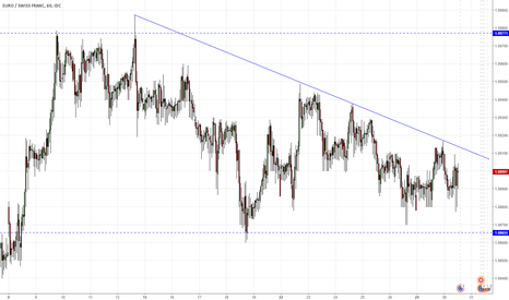 EURCHF: EURCHF - rebound from local bearish trend line