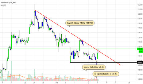 INFY: Is Infosys a buy ??