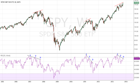 SPY: more detail spy weekly chart