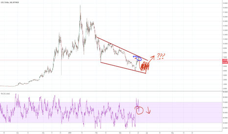EOSUSD: EOS - Falling.  But reversal incoming?