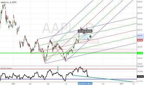 AAPL: Apple to Close Gap Long