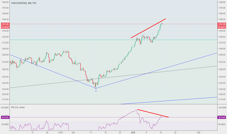GOLD: #Gold is in negative divergence, could drop below $1,300
