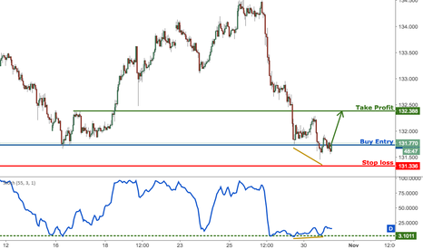 EURJPY: EURJPY whipsawing a lot, remain bullish for a reversal