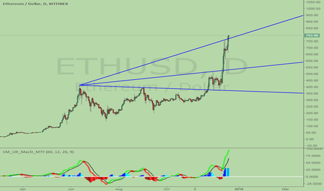 ETHUSD: Ether, breakout of trend line again. acceleration mode