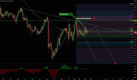 EURJPY: EURJPY Intraday current view