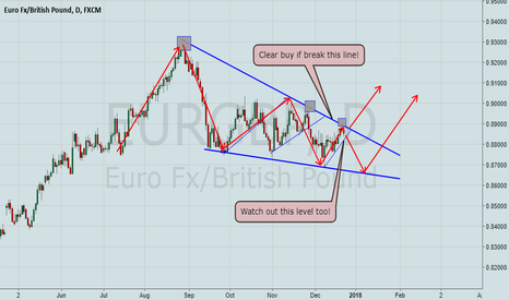 EURGBP: EurGbp Staying in important area!